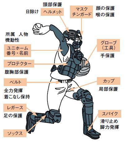 例えば、野球のユニホームの機能を見てみましょう。